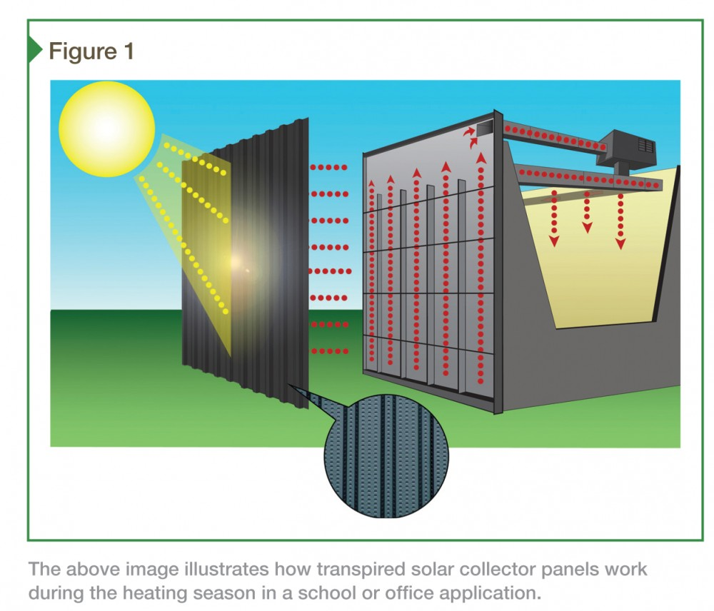 Solar Air Heating Systems 101 Ensuring Efficient And