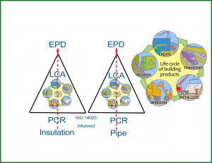Product category rules (PCRs) and lifecycle analyses (LCAs) are essential pieces in the production of an EPD. Image courtesy American Chemistry Council