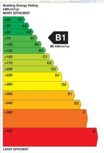 Europe is far ahead of North America when it comes to monitoring and reporting energy consumption of buildings and homes. This image comes from Ireland's Building Energy Rating (BER) program for residences. Image courtesy Sustainable Energy Authority of Ireland
