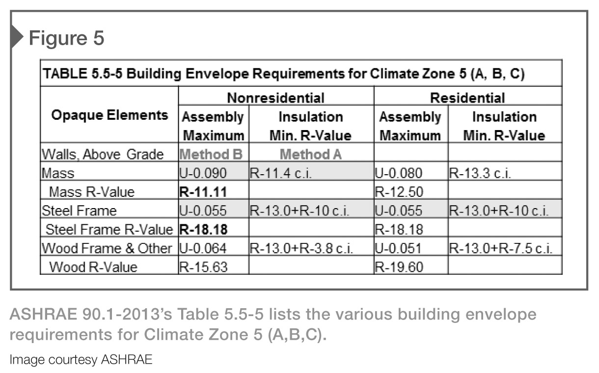 Energy efficient design with masonry construction - Insulation r value for exterior walls ...