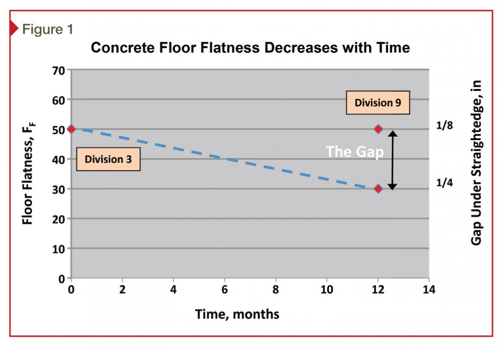 Floor fl atness is initially measured within 72 hours after concrete placement using F-numbers to determine contractor's compliance with Division 03 specifi cations. Flooring installers need a fl oor fl atness metric when they arrive onsite to install fl ooring in compliance with Division 09 specifi cations. However, because concrete fl oor fl atness decreases with time due to curling or defl ection, the initially fl at fl oor placed by the concrete contractor is unlikely to meet the fl oorcovering specifi cation requirements.