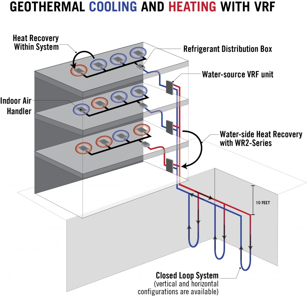 This water-source variable refrigerant fl ow (VRF) zoning systems combine the convenience of geothermal systems with the sophistication of VRF zoning systems. These are among the most effi cient and reliable cooling and heating technologies. Image courtesy Mitsubishi Electric US Cooling & Heating Division