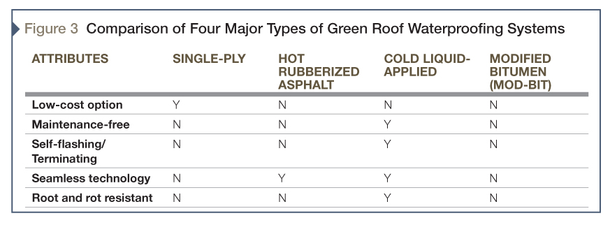 Advantages and challenges among the vegetated roofing types.