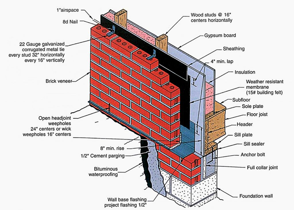 Drainage Wall Cutaway Construction Specifier