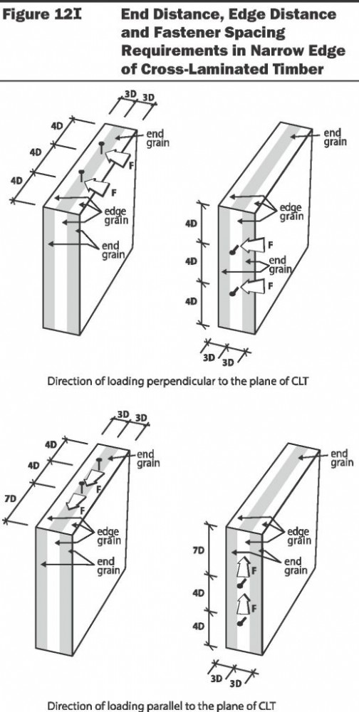 This image demonstrates end distance, edge distance, and spacing requirements for fasteners in the narrow edge of cross-laminated timber (CLT). Fastener placement provisions are based on CLT cross-section dimensions, as opposed to individual laminations within the CLT. End distance, edge distance, and spacing requirements for fasteners in the panel face of CLT should be designed in accordance with existing National Design Specification (NDS) for Wood Construction requirements for these fasteners in other wood products. Data from 2015 National Design Specification (NDS) for Wood Construction. Images courtesy AWC