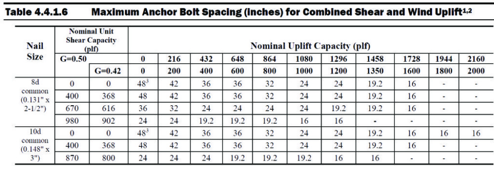This figure showcases the new maximum anchor bolt spacing as permitted for wood framing based on the 2015 Special Design Provisions for Wind and Seismic (SDPWS). This table is included in Section 4.4.1.6 of the updated standard. Image courtesy AWC