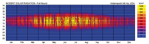 shading_Figure 5 - Incident radiation - roof