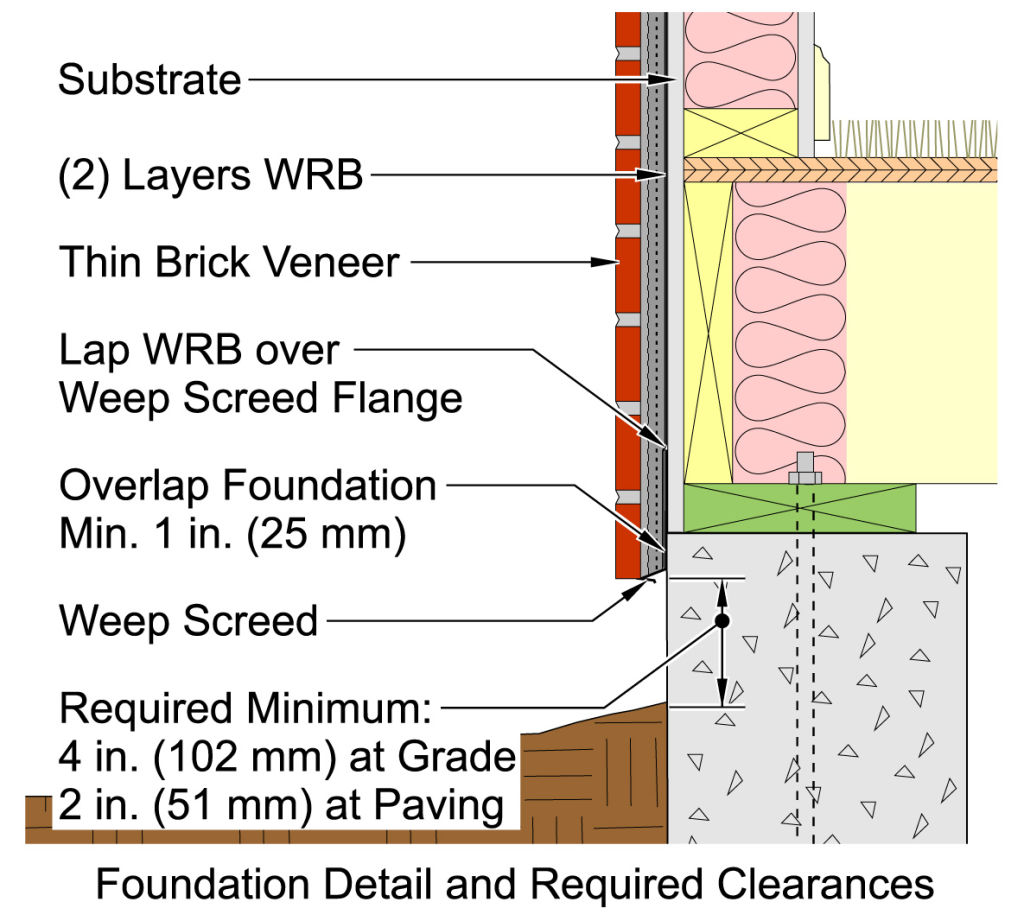 The Emergence Of Thin Brick Understanding Adhered Veneer Page 3 Of 5 Construction Specifier