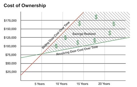 Figure #7 - Cost of Ownership