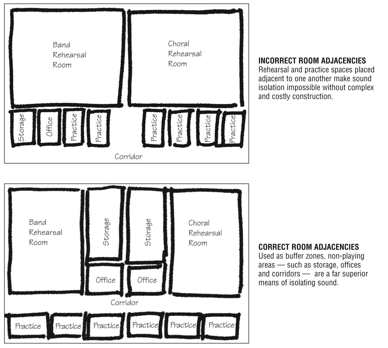 Band Room Diagram Expert Wiring John Deere 2940 Planning Music Suites For Secondary Schools Construction Specifier Rh Constructionspecifier Com Gap
