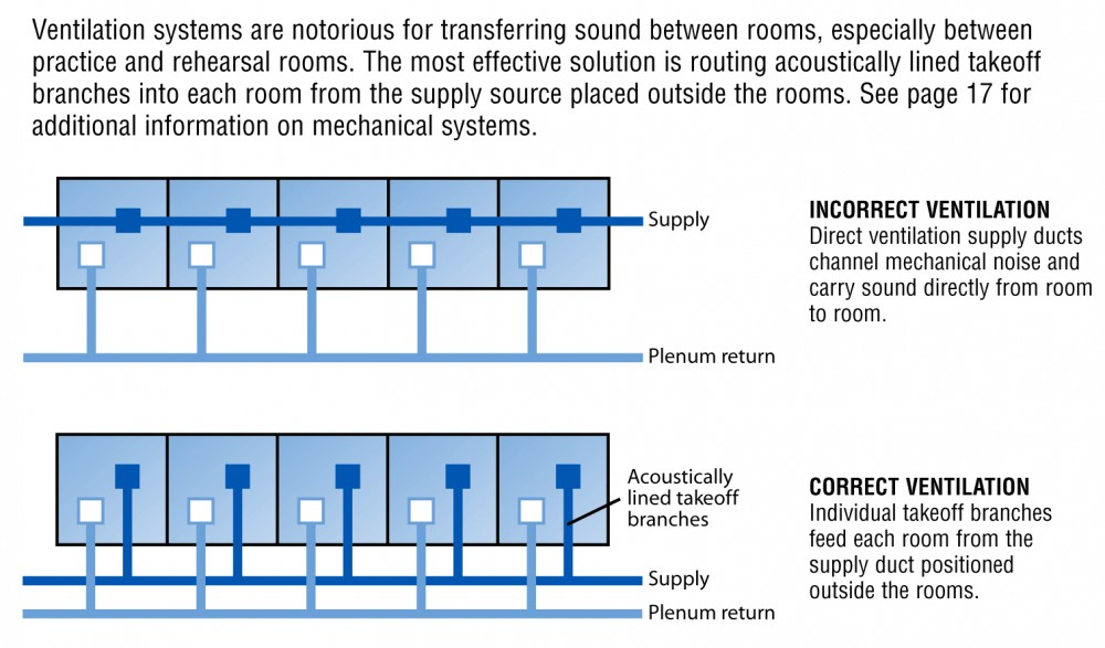 To prevent HVAC systems from transferring sound between rooms, individual takeoff branches should feed each room from main ducts located outside the rooms.
