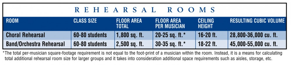 These rule-of-thumb guidelines can help determine the recommended square footage and volume for the music suite, based on class size.