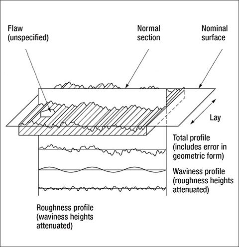 Schematic Diagram of Surface Characteristics