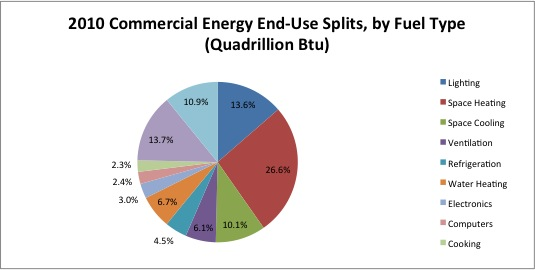 The U.S. Department of Energy's (DOE's) Buildings Energy Data Book monitors commercial sector energy consumption. Data courtesy buildingsdatabook.eren.doe.gov/TableView.aspx?table=3.1.4. Image courtesy Technoform Glass Insulation