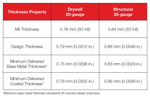 There are two thicknesses of 20-gauge products. This table shows the difference between the non-structural and structural products.