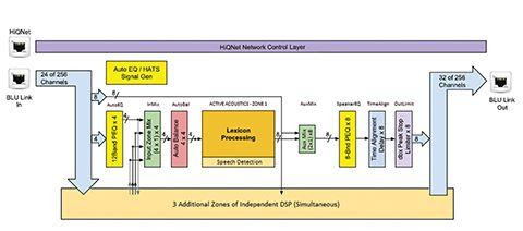 Transcend DSP Block Diagram (Condensed)
