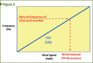 Wind-induced resonance of a structural member.