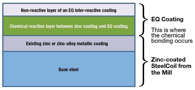coatings_EQDiagram