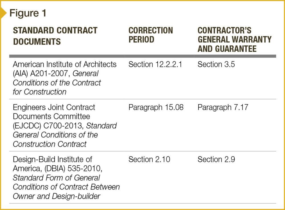 Warranties in standard General Conditions.