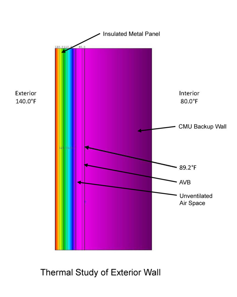 A simple two-dimensional thermal study of an exterior wall at a mechanical penthouse clad with light colored insulated metal panels illustrated that the temperature at the exterior face of the CMU backup wall (32°C, 89°F) was considerably less than the 70°C (160°F) nominal in-service temperature of the AVB. (Note that 60°C, 140°F is the assumed temperature of the metal face of the panel.) Image courtesy WJE