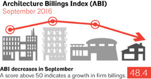 An ABI score of more than 50 indicates an increase in billings, but September results showed a score of only 48.4. Image courtesy AIA