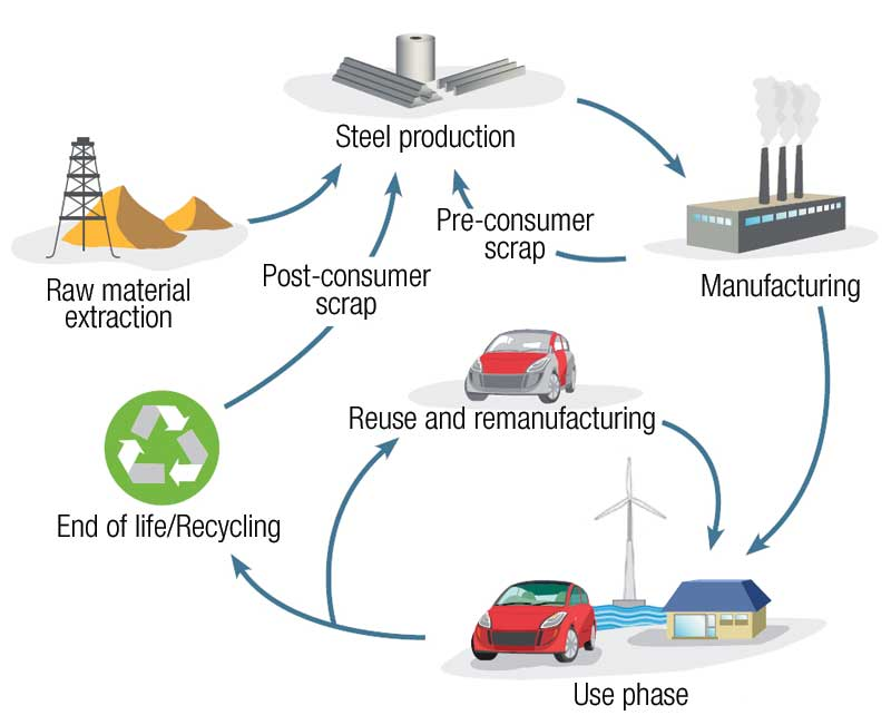 life-cycle-of-steel