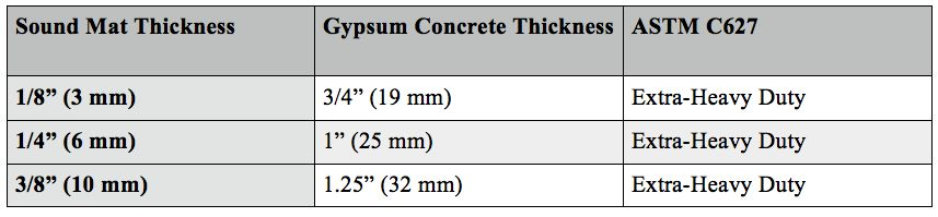 picture7-gypsum-thickness-chart