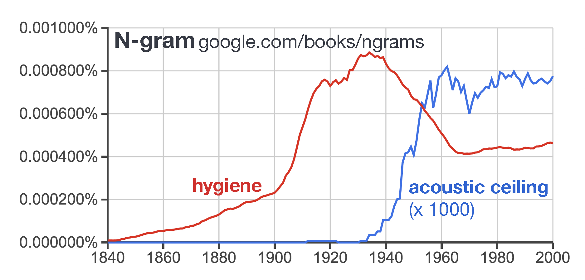 An n-gram of hygiene.