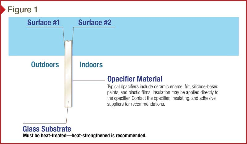 897f2c0cc Monolithic spandrels feature light-blocking materials such as ceramic enamel  frits, silicone-based paints, or plastic or metal films affixed to a single  ...