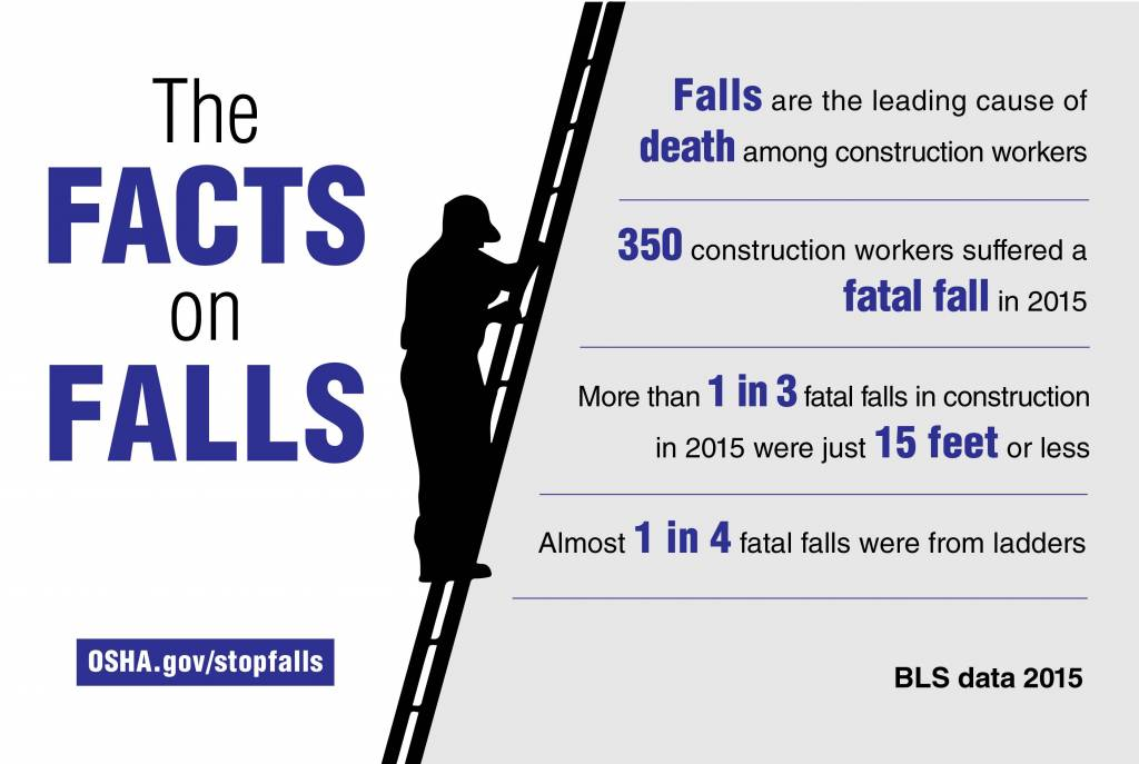 National Osha Event Aims To Improve Workplace Safety