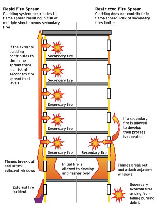The Leap Frog Effect Protecting Tall Buildings From