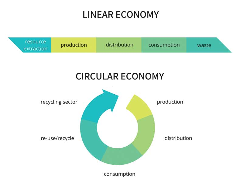 "Instead of the traditional ""take, make, and waste"" system, the circular economy is a closed-loop, regenerative approach of ""take, make, and reuse""of building materials. Image courtesy CarpetCycle"