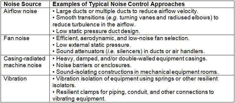 Figure 1: Typical control approaches for common noise sources in building systems.