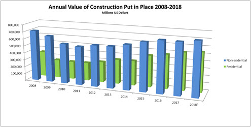 Construction is on the rise again in the U.S. and so too is the high-performance coatings industry. Annual Value of Construction Chart courtesy Census.Gov