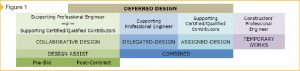 This table lists several forms of deferred design and the professionals involved. Images courtesy Dialog