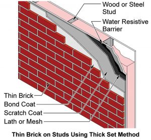 Figure 1 Thin bricks on stud using thick-set method. Photos courtesy Brick Industry Association