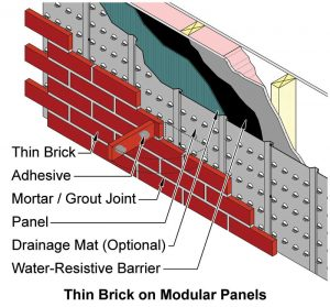 Figure 3 Thin brick on modular panels.