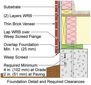 Figure 4 A weep screed must be installed at the base or foundation 