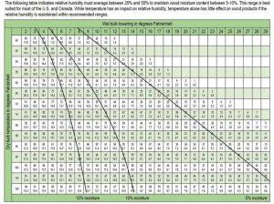 Moisture content versus relative humidity (RH).