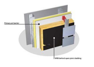 Figure 1: This illustration shows that water-resistive barriers (WRBs) for open-joint cladding systems are installed in front of the continuous insulation (ci) and do not replace the primary air barrier/WRB, located in front of the structural sheathing.