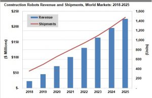 According to a new report, more than 7000 construction robots will be shipped out worldwide by 2025. Image courtesy Tractica