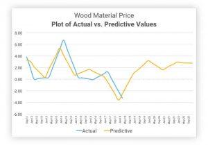 A comparison of predictive versus actual costs for a specific building material.