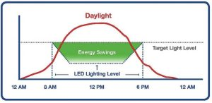 Figure 3: The relationship between times of day for sunlight, light-emitting diode (LED) light levels, and energy savings. Image courtesy Lighting Design Lab