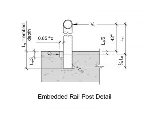 Figure 4: Embedded rail post detail, according to the Precast Concrete Institute (PCI) methodology.