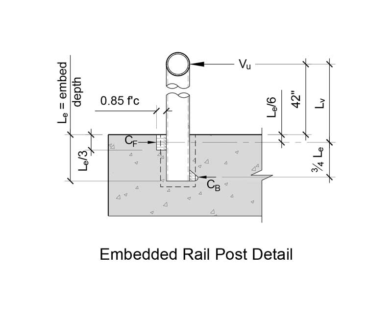 Design considerations for rail post anchorage into concrete - Page 2