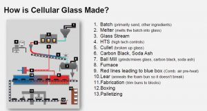 Figure 1: This illustration explains the manufacturing process of cellular glass. Images courtesy Owens Corning