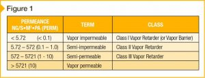 Figure 1: Classification of materials according to their vapor permeance; referenced from a Building Science paper by J. Lstiburek.