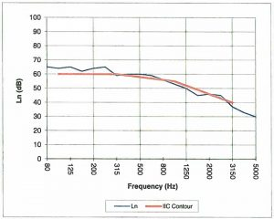 Figure 4: IIC test result from a rigid acoustical underlayment. Although the resulting curve delivers the same IIC rating of 52 as the product in Figure 3, performance is significantly better across many of the frequencies tested.