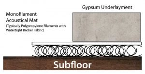 Figure 1: Mass-spring technology mats try to isolate the gypsum underlayment from the subfloor by using an entangled mesh of synthetic fibers, thereby allowing the floor to float and the fibers to absorb any transferred acoustical energy from the floor above.