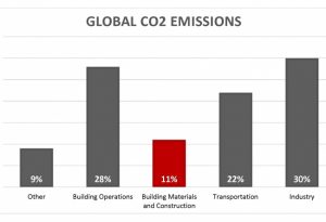 ZGF Architects have released a new concrete life-cycle assessment (LCA) tool to help reduce embodied carbon. Image courtesy ZGF Architects